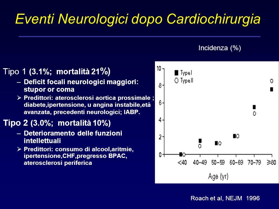 Eventi Neurologici dopo Cardiochirurgia Tipo 1 (3.1%; mortalità 21 %) –Deficit focali neurologici maggiori: stupor or coma Predittori: aterosclerosi a