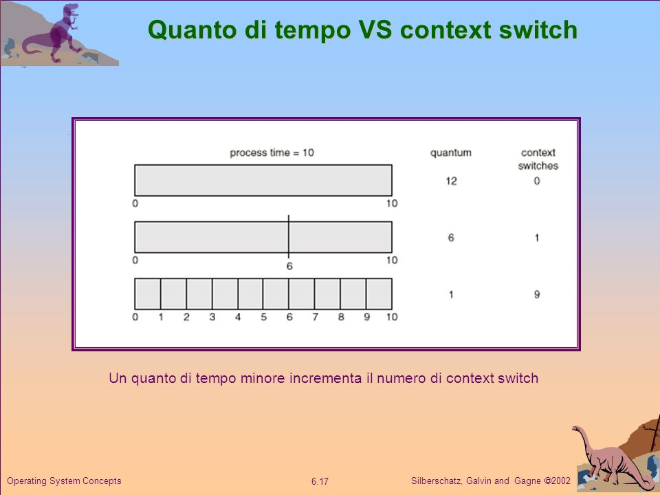 Silberschatz, Galvin and Gagne 2002 6.17 Operating System Concepts Quanto di tempo VS context switch Un quanto di tempo minore incrementa il numero di context switch