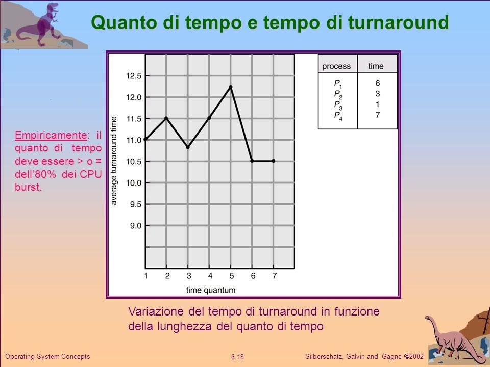 Silberschatz, Galvin and Gagne 2002 6.18 Operating System Concepts Quanto di tempo e tempo di turnaround Variazione del tempo di turnaround in funzion