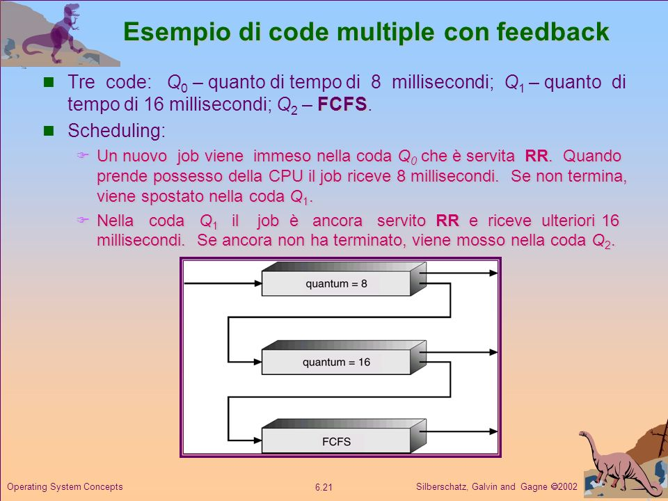 Silberschatz, Galvin and Gagne 2002 6.21 Operating System Concepts Esempio di code multiple con feedback FCFS Tre code: Q 0 – quanto di tempo di 8 mil