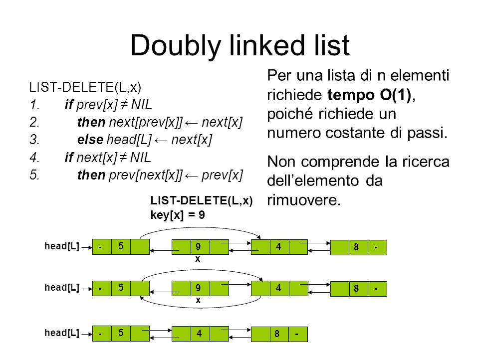 Doubly linked list LIST-DELETE(L,x) 1.if prev[x] NIL 2.then next[prev[x]] next[x] 3.