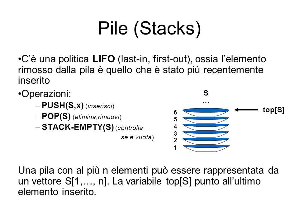 Pile (Stacks) Cè una politica LIFO (last-in, first-out), ossia lelemento rimosso dalla pila è quello che è stato più recentemente inserito Operazioni: –PUSH(S,x) (inserisci) –POP(S) (elimina,rimuovi) –STACK-EMPTY(S) (controlla se è vuota) Una pila con al più n elementi può essere rappresentata da un vettore S[1,…, n].