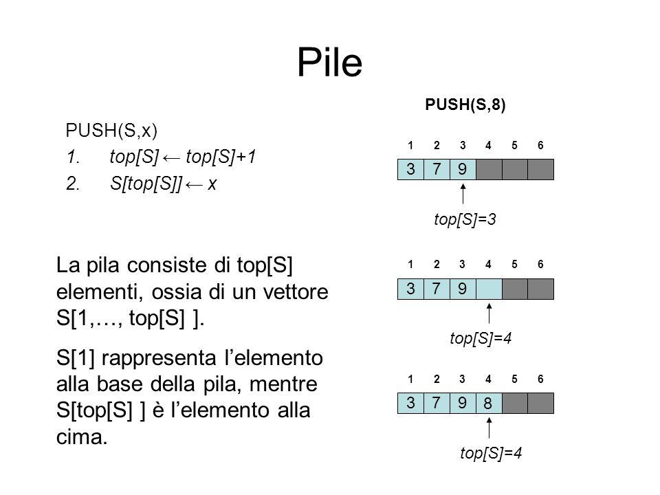 Pile PUSH(S,x) 1.top[S] top[S]+1 2.S[top[S]] x 379 top[S]=3 123456 379 top[S]=4 123456 379 123456 8 PUSH(S,8) La pila consiste di top[S] elementi, oss