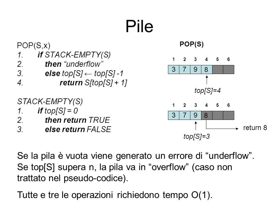 Code (Queues) Cè una politica FIFO (first-in, first-out), ossia lelemento rimosso dalla coda è quello che è stato inserito da più tempo Operazioni: –ENQUEUE(S,x) (inserisci) –DEQUEUE(S) (elimina,rimuovi) Una coda con al più n elementi può essere rappresentata da un vettore Q[1,…, n].