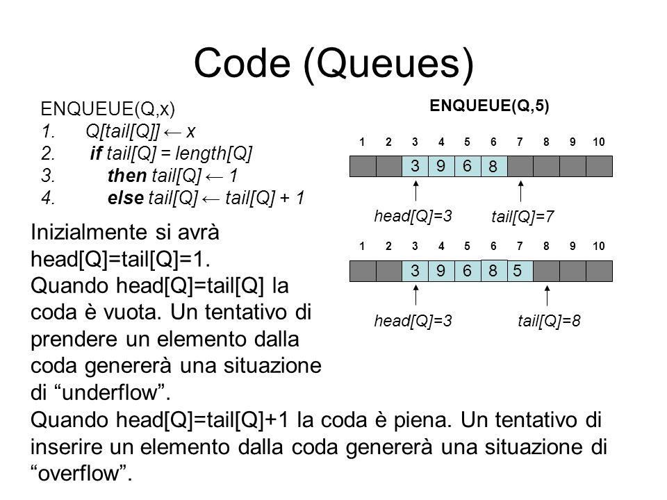 Code (Queues) ENQUEUE(Q,x) 1.Q[tail[Q]] x 2. if tail[Q] = length[Q] 3.then tail[Q] 1 4.else tail[Q] tail[Q] + 1 396 tail[Q]=7 123456 8 ENQUEUE(Q,5) Qu
