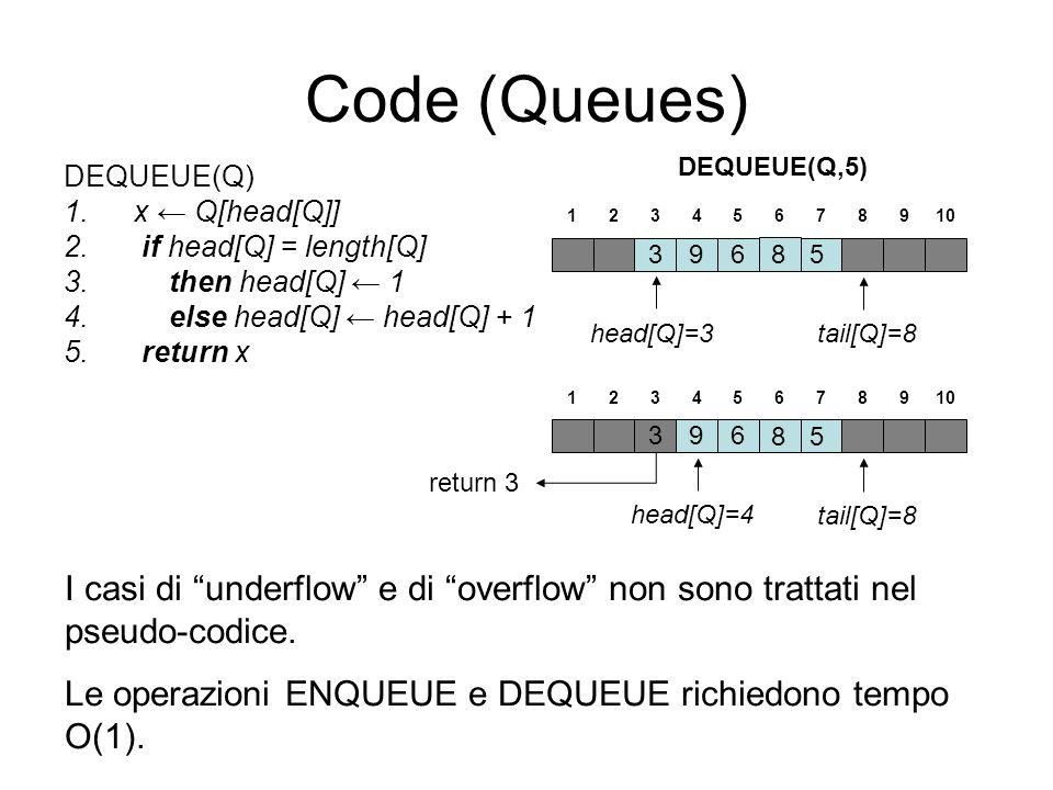 Code (Queues) DEQUEUE(Q) 1.x Q[head[Q]] 2. if head[Q] = length[Q] 3.then head[Q] 1 4.else head[Q] head[Q] + 1 5. return x DEQUEUE(Q,5) I casi di under