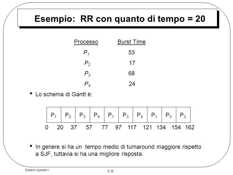 5.16 Sistemi operativi Esempio: RR con quanto di tempo = 20 ProcessoBurst Time P 1 53 P 2 17 P 3 68 P 4 24 Lo schema di Gantt è: In genere si ha un te