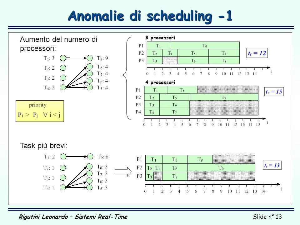 Rigutini Leonardo – Sistemi Real-TimeSlide n° 13 Anomalie di scheduling -1 3 processori 4 processori Task più brevi: Aumento del numero di processori: