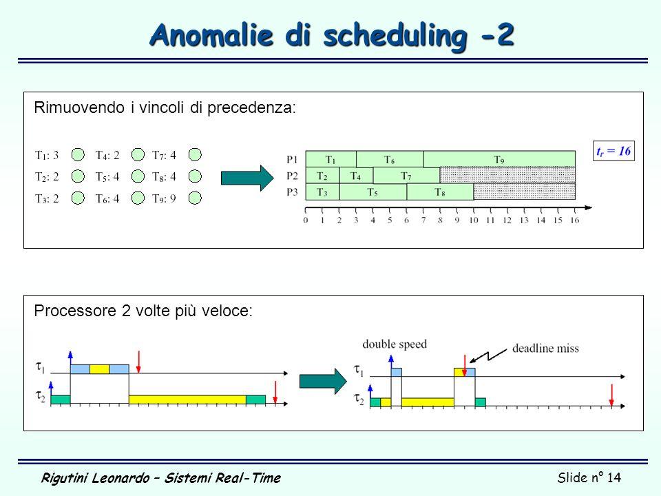 Rigutini Leonardo – Sistemi Real-TimeSlide n° 14 Anomalie di scheduling -2 Processore 2 volte più veloce: Rimuovendo i vincoli di precedenza: