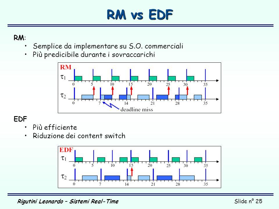 Rigutini Leonardo – Sistemi Real-TimeSlide n° 25 RM vs EDF RM: Semplice da implementare su S.O. commerciali Più predicibile durante i sovraccarichi ED