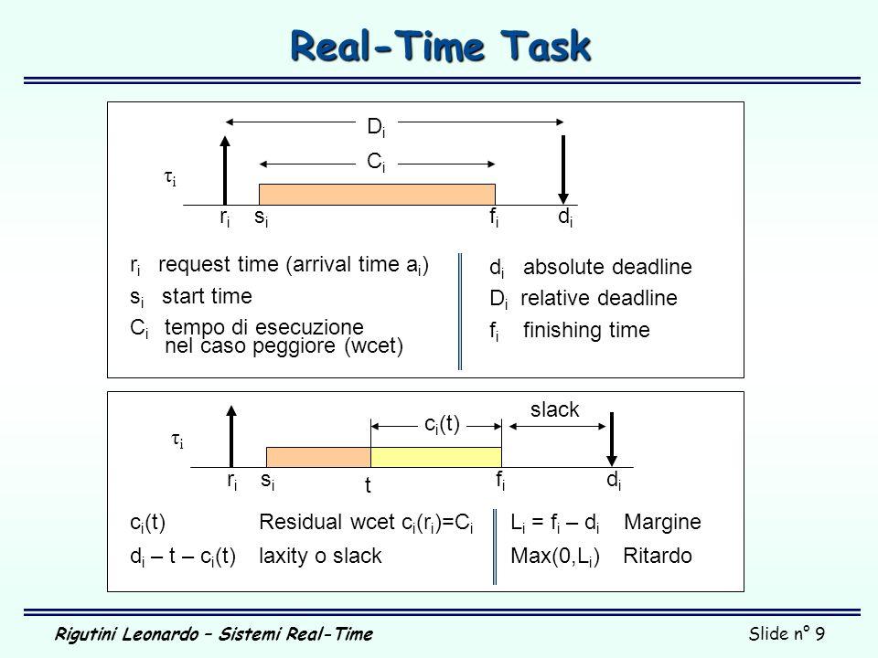 Rigutini Leonardo – Sistemi Real-TimeSlide n° 9 Real-Time Task CiCi DiDi riri sisi fifi didi r i request time (arrival time a i ) s i start time C i t