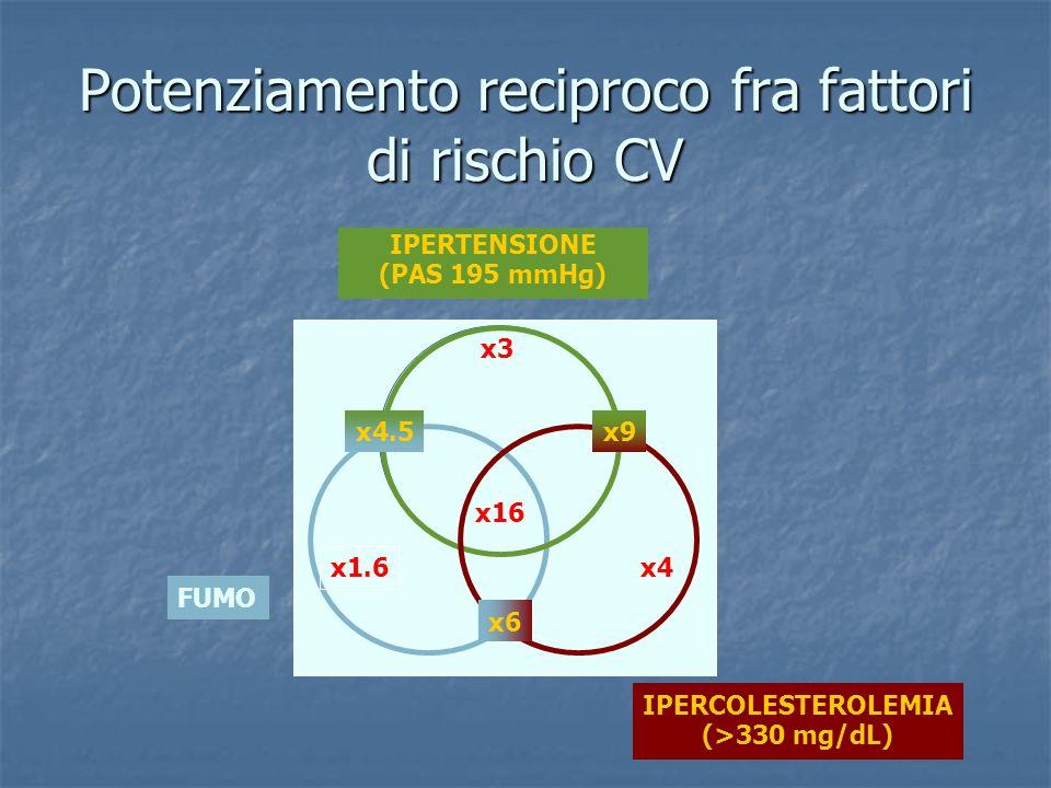 IPERTENSIONE (PAS 195 mmHg) IPERCOLESTEROLEMIA (>330 mg/dL) FUMO x1.6 x4 x3 x16 x4.5x9 x6 Potenziamento reciproco fra fattori di rischio CV