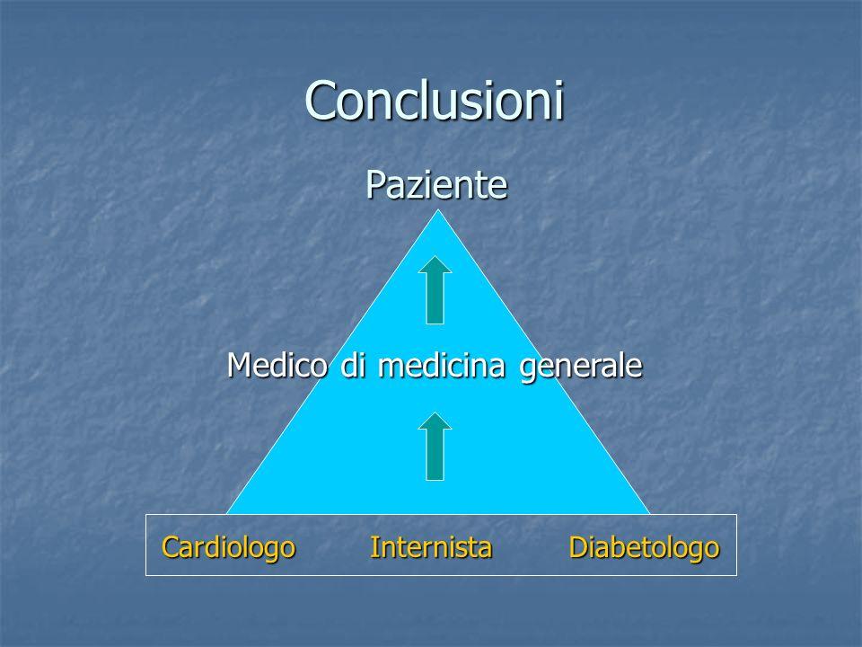Conclusioni Medico di medicina generale Paziente InternistaCardiologo Diabetologo