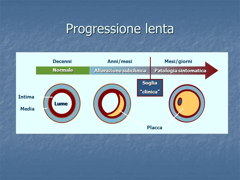 Progressione lenta Normale Alterazione subclinica Patologia sintomatica DecenniAnni/mesiMesi/giorni Placca Intima Media Lume Sogliaclinica