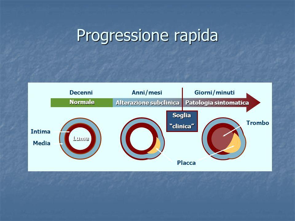 Progressione rapida Intima Media Trombo Lume Placca Normale Alterazione subclinica Patologia sintomatica DecenniAnni/mesiGiorni/minuti Sogliaclinica