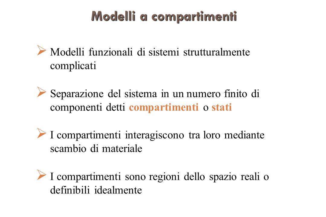 Modelliacompartimenti Modelli a compartimenti Modelli funzionali di sistemi strutturalmente complicati Separazione del sistema in un numero finito di componenti detti compartimenti o stati I compartimenti interagiscono tra loro mediante scambio di materiale I compartimenti sono regioni dello spazio reali o definibili idealmente