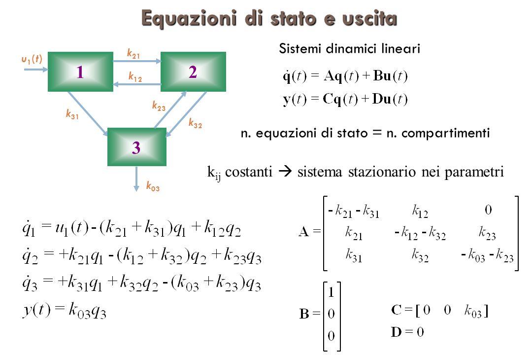 Equazioni di stato e uscita Sistemi dinamici lineari 1 2 3 u1(t)u1(t) k 03 k 12 k 31 k 21 k 32 k 23 k ij costanti sistema stazionario nei parametri n.