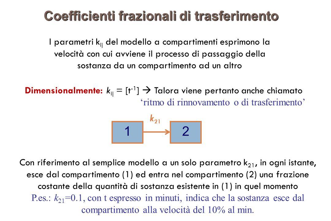 I parametri k ij del modello a compartimenti esprimono la velocità con cui avviene il processo di passaggio della sostanza da un compartimento ad un altro Coefficienti frazionali di trasferimento Dimensionalmente: k ij = [t -1 ] Talora viene pertanto anche chiamato ritmo di rinnovamento o di trasferimento Con riferimento al semplice modello a un solo parametro k 21, in ogni istante, esce dal compartimento (1) ed entra nel compartimento (2) una frazione costante della quantità di sostanza esistente in (1) in quel momento P.es.: k 21 =0.1, con t espresso in minuti, indica che la sostanza esce dal compartimento alla velocità del 10% al min.