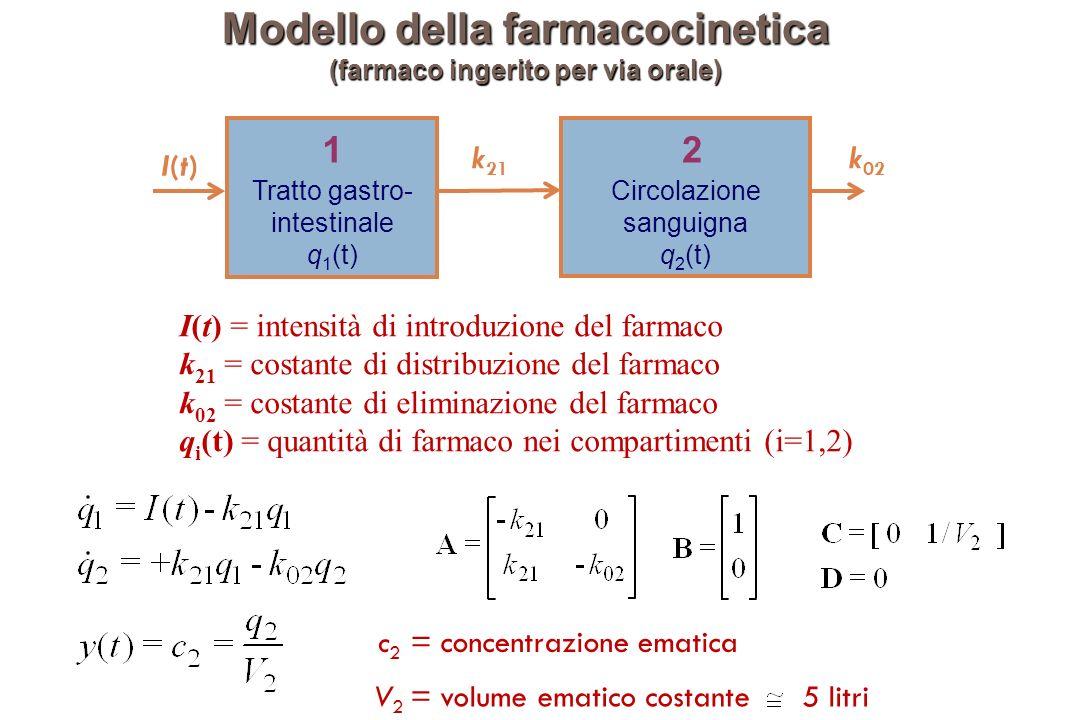 Modello della farmacocinetica (farmaco ingerito per via orale) k 02 k 21 I(t)I(t) Tratto gastro- intestinale q 1 (t) 1 Circolazione sanguigna q 2 (t) 2 I(t) = intensità di introduzione del farmaco k 21 = costante di distribuzione del farmaco k 02 = costante di eliminazione del farmaco q i (t) = quantità di farmaco nei compartimenti (i=1,2) V 2 = volume ematico costante 5 litri c 2 = concentrazione ematica