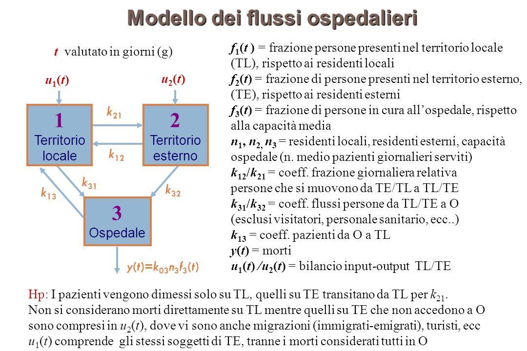 Modello dei flussi ospedalieri f 1 (t ) = frazione persone presenti nel territorio locale (TL), rispetto ai residenti locali f 2 (t) = frazione di per
