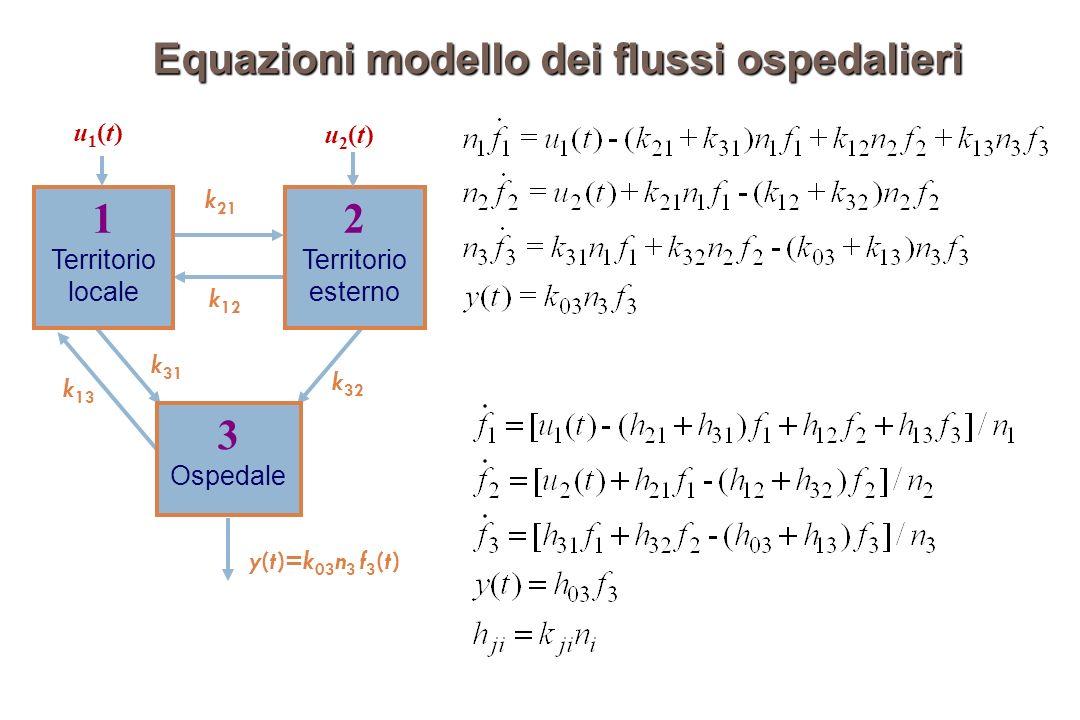 Equazioni modello dei flussi ospedalieri y(t)=k 03 n 3 f 3 (t) k 12 k 13 k 21 k 32 1 Territorio locale 2 Territorio esterno 3 Ospedale k 31 u2(t)u2(t) u1(t)u1(t)