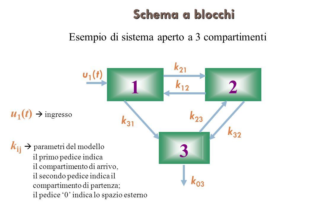 1 2 3 u1(t)u1(t) k 03 k 12 k 31 k 21 k 32 k 23 Schema a blocchi Esempio di sistema aperto a 3 compartimenti k ij parametri del modello il primo pedice indica il compartimento di arrivo, il secondo pedice indica il compartimento di partenza; il pedice 0 indica lo spazio esterno u 1 (t) ingresso