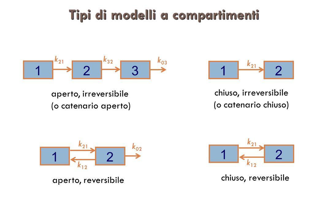 Tipi di modelli a compartimenti 12 k 21 k 12 k 02 aperto, reversibile 12 k 21 k 12 chiuso, reversibile 12 k 21 k 03 3 k 32 aperto, irreversibile (o catenario aperto) chiuso, irreversibile (o catenario chiuso) 12 k 21