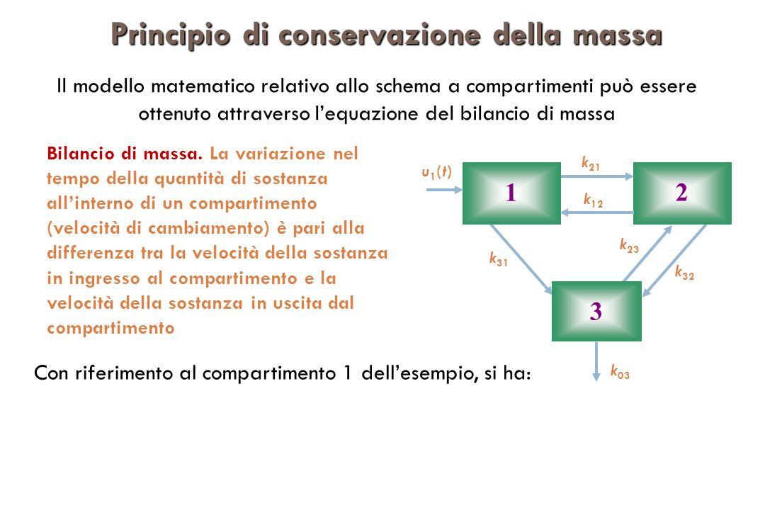 Bilancio di massa. La variazione nel tempo della quantità di sostanza allinterno di un compartimento (velocità di cambiamento) è pari alla differenza