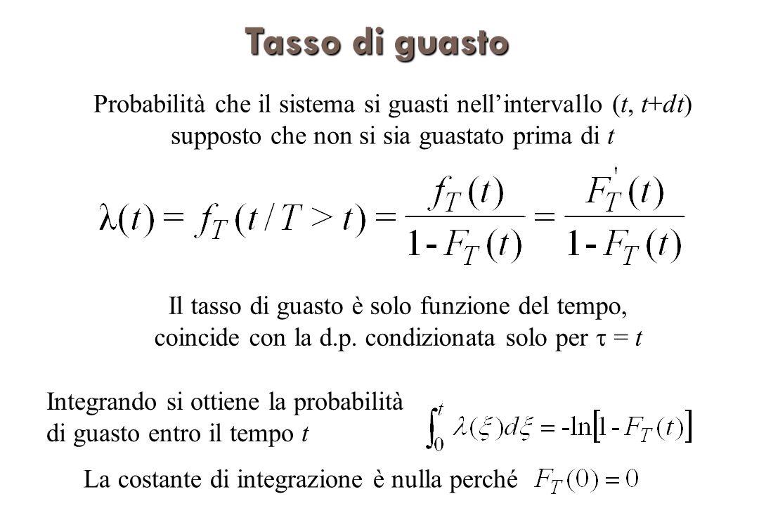 Tassodiguasto Tasso di guasto Probabilità che il sistema si guasti nellintervallo (t, t+dt) supposto che non si sia guastato prima di t Il tasso di guasto è solo funzione del tempo, coincide con la d.p.