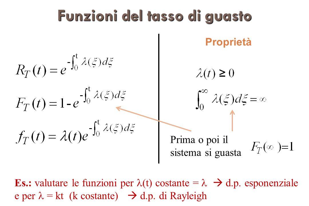 Funzionideltassodiguasto Funzioni del tasso di guasto Proprietà Prima o poi il sistema si guasta Es.: valutare le funzioni per (t) costante = d.p.