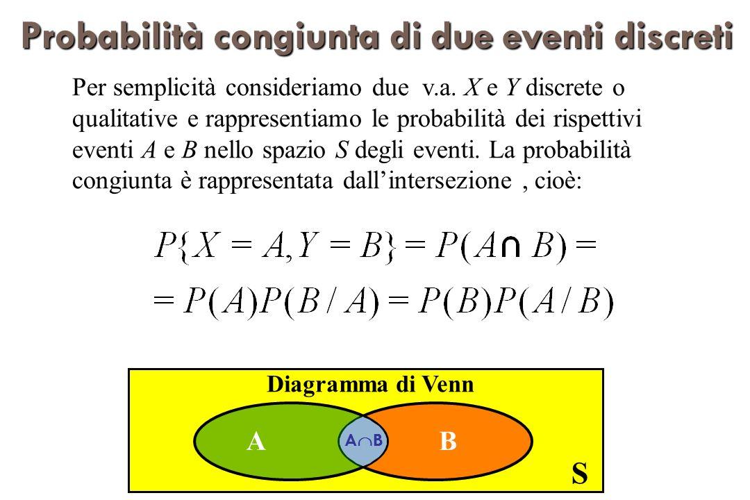 Probabilitàcongiuntadidueeventidiscreti Probabilità congiunta di due eventi discreti Per semplicità consideriamo due v.a.