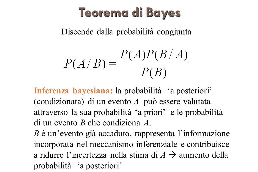 TeoremadiBayes Teorema di Bayes Discende dalla probabilità congiunta Inferenza bayesiana: la probabilità a posteriori (condizionata) di un evento A può essere valutata attraverso la sua probabilità a priori e le probabilità di un evento B che condiziona A.