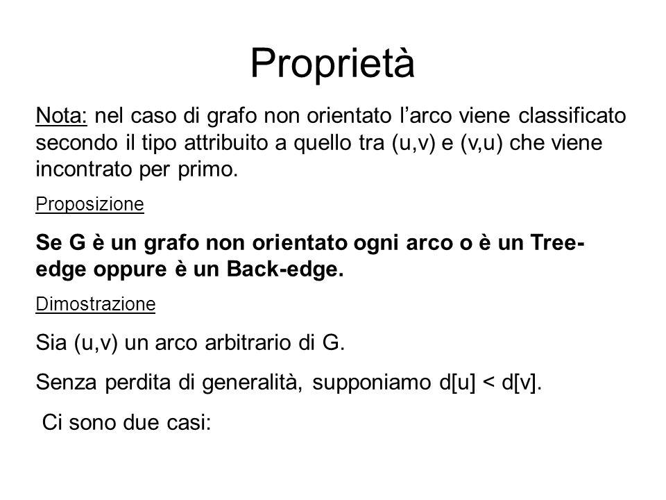 Nota: nel caso di grafo non orientato larco viene classificato secondo il tipo attribuito a quello tra (u,v) e (v,u) che viene incontrato per primo.