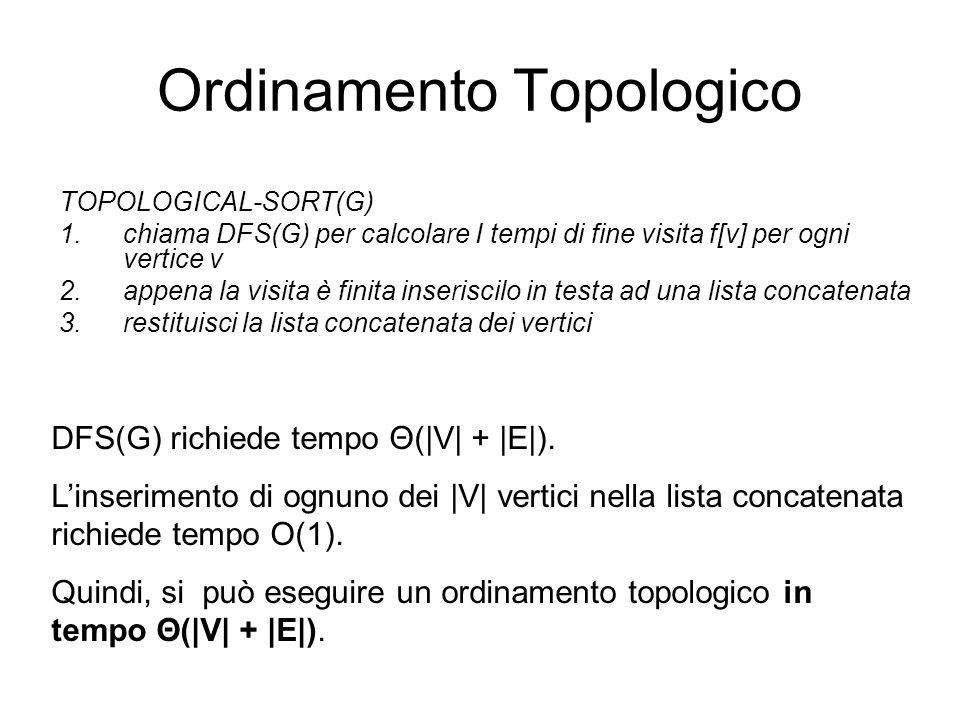 Ordinamento Topologico DFS(G) richiede tempo Θ(|V| + |E|). Linserimento di ognuno dei |V| vertici nella lista concatenata richiede tempo O(1). Quindi,