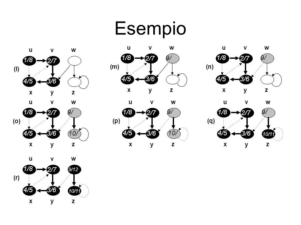 Complessità Analisi del tempo di esecuzione: Ci sono due cicli in DFS() che vengono eseguiti Θ( V ) volte.