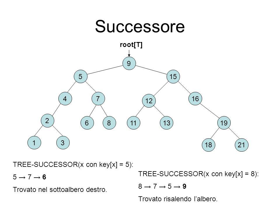 Successore 2 6 31 8 9 15 74 5 16 2118 191311 12 root[T] TREE-SUCCESSOR(x con key[x] = 5): 5 7 6 Trovato nel sottoalbero destro. TREE-SUCCESSOR(x con k
