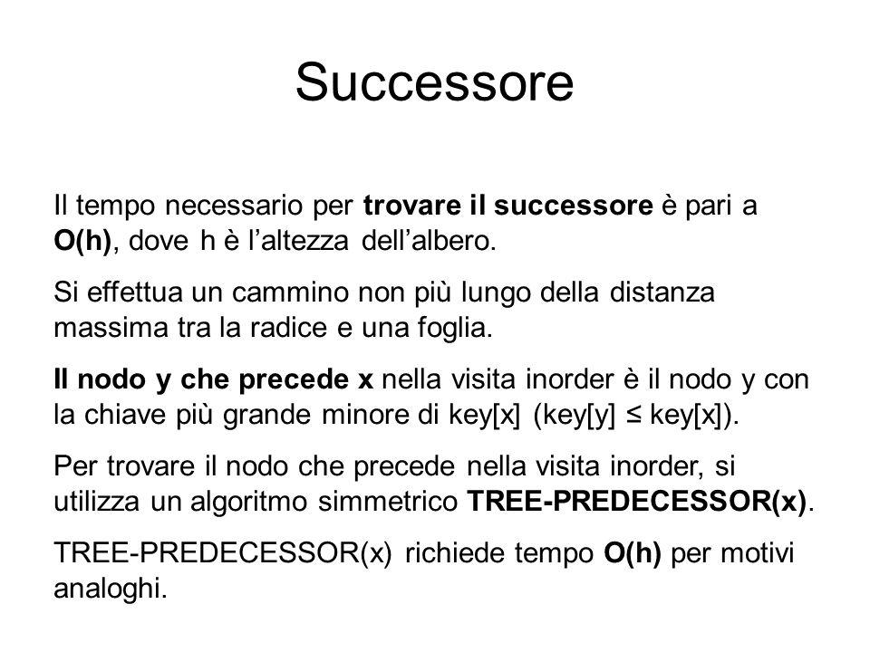 Successore Il tempo necessario per trovare il successore è pari a O(h), dove h è laltezza dellalbero. Si effettua un cammino non più lungo della dista