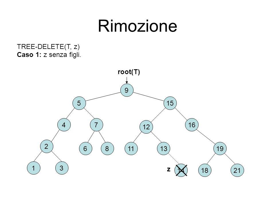 Rimozione 2 6 31 8 9 15 74 5 16 2118 191311 12 root(T) TREE-DELETE(T, z) Caso 1: z senza figli. 14 z