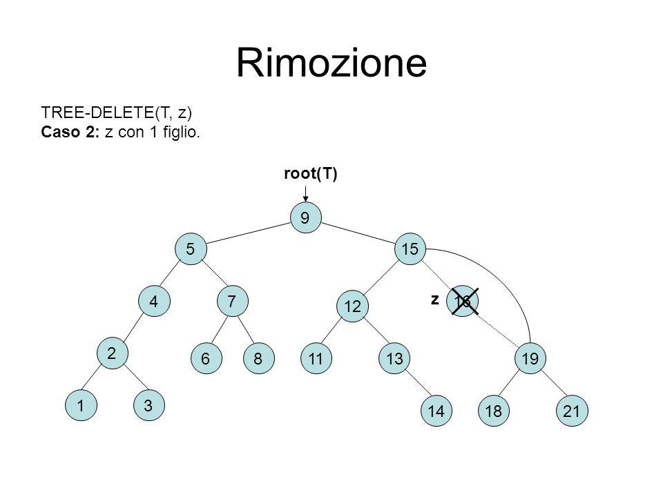 Rimozione 2 6 31 8 9 15 74 5 16 2118 191311 12 root(T) TREE-DELETE(T, z) Caso 2: z con 1 figlio. 14 z