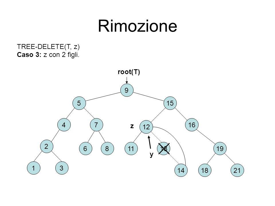 Rimozione 2 6 31 8 9 15 74 5 16 2118 191311 12 root(T) TREE-DELETE(T, z) Caso 3: z con 2 figli. 14 z y