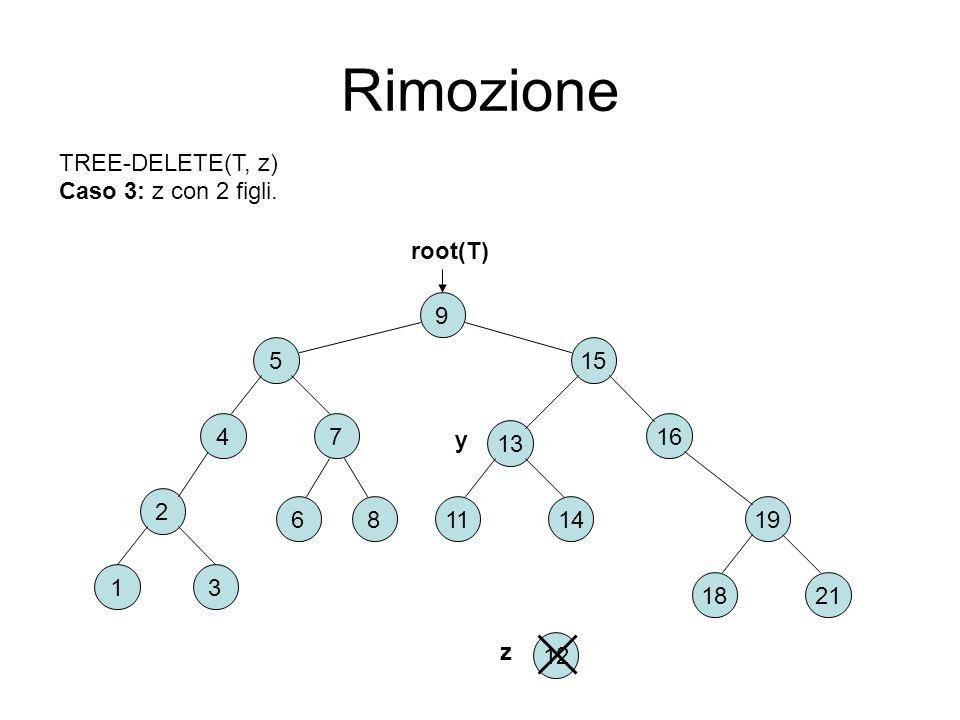 Rimozione 2 6 31 8 9 15 74 5 16 2118 191411 13 root(T) TREE-DELETE(T, z) Caso 3: z con 2 figli. 12 y z