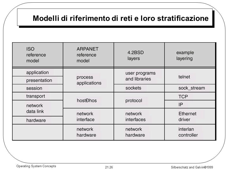 Silberschatz and Galvin 1999 21.26 Operating System Concepts Modelli di riferimento di reti e loro stratificazione