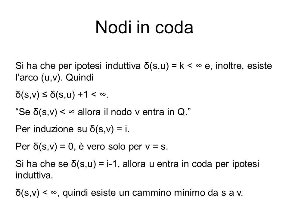 Nodi in coda Si ha che per ipotesi induttiva δ(s,u) = k < e, inoltre, esiste larco (u,v). Quindi δ(s,v) δ(s,u) +1 <. Se δ(s,v) < allora il nodo v entr