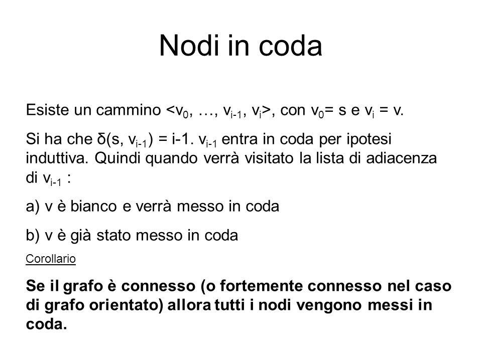 Nodi in coda Esiste un cammino, con v 0 = s e v i = v. Si ha che δ(s, v i-1 ) = i-1. v i-1 entra in coda per ipotesi induttiva. Quindi quando verrà vi