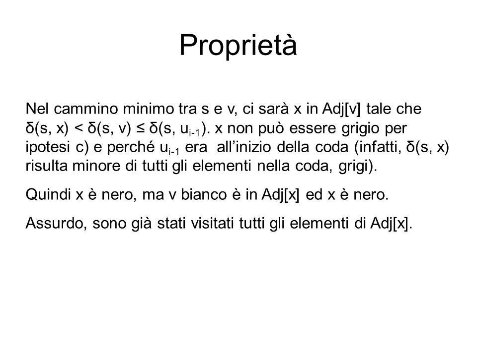 Proprietà Nel cammino minimo tra s e v, ci sarà x in Adj[v] tale che δ(s, x) < δ(s, v) δ(s, u i-1 ). x non può essere grigio per ipotesi c) e perché u
