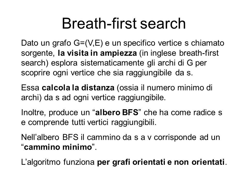 Breath-first search Dato un grafo G=(V,E) e un specifico vertice s chiamato sorgente, la visita in ampiezza (in inglese breath-first search) esplora s