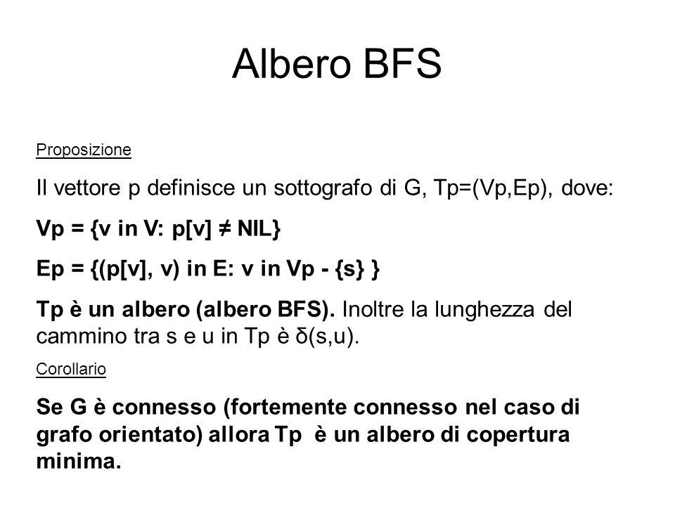 Albero BFS Proposizione Il vettore p definisce un sottografo di G, Tp=(Vp,Ep), dove: Vp = {v in V: p[v] NIL} Ep = {(p[v], v) in E: v in Vp - {s} } Tp