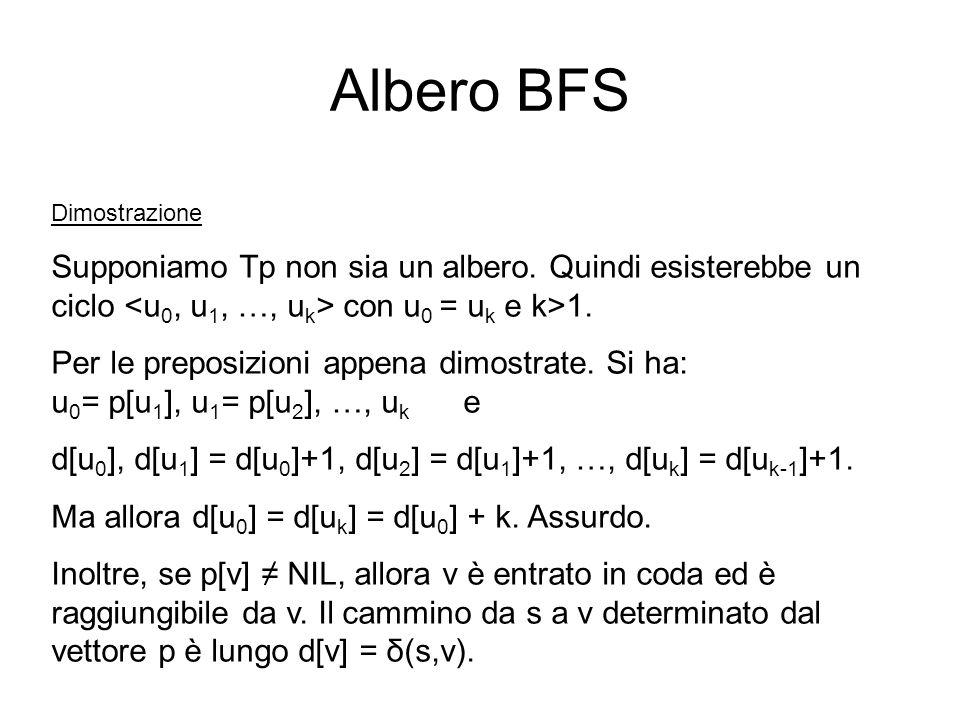 Albero BFS Dimostrazione Supponiamo Tp non sia un albero. Quindi esisterebbe un ciclo con u 0 = u k e k>1. Per le preposizioni appena dimostrate. Si h