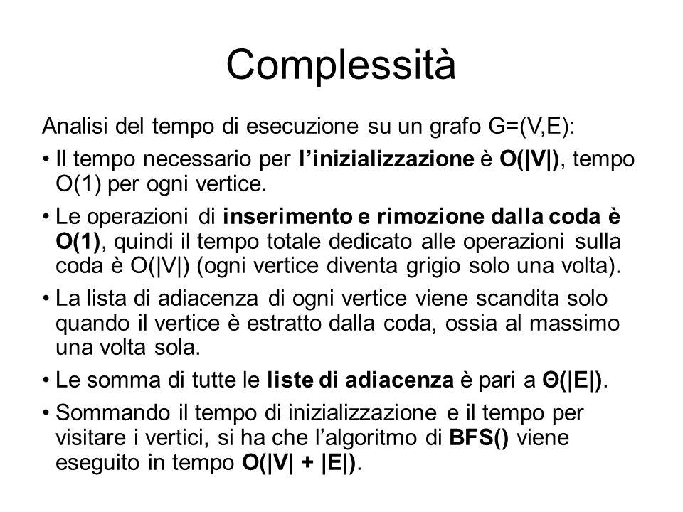 Complessità Analisi del tempo di esecuzione su un grafo G=(V,E): Il tempo necessario per linizializzazione è O(|V|), tempo O(1) per ogni vertice. Le o