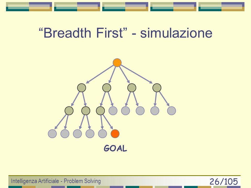 Intelligenza Artificiale - Problem Solving 25/105 Breadth First Ricerca in Ampiezza Usa una memoria FIFO E un algoritmo difensivo E completo e ottimal